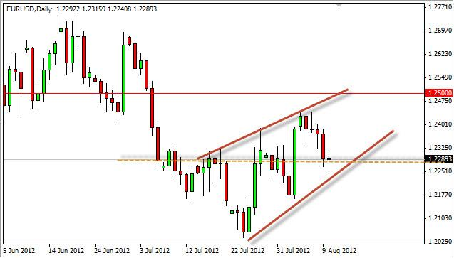 EUR/USD Forecast August 13, 2012, Technical Analysis