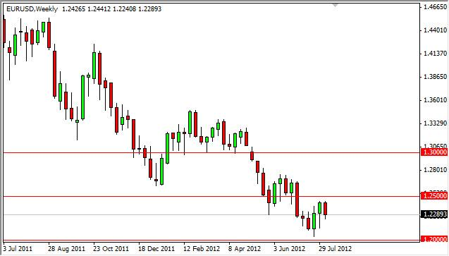 EUR/USD Forecast for the week of August 13, 2012, Technical Analysis