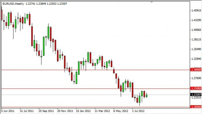 EUR/USD Forecast for the week of August 20, 2012, Technical Analysis