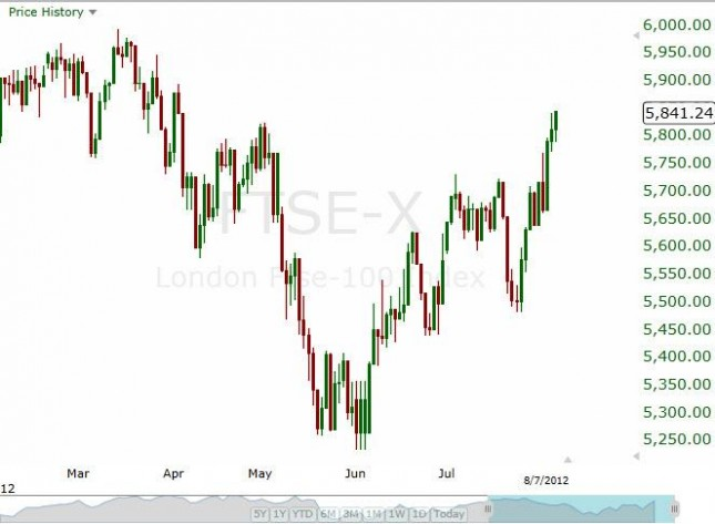 FTSE 100 Forecast August 9, 2012, Technical Analysis