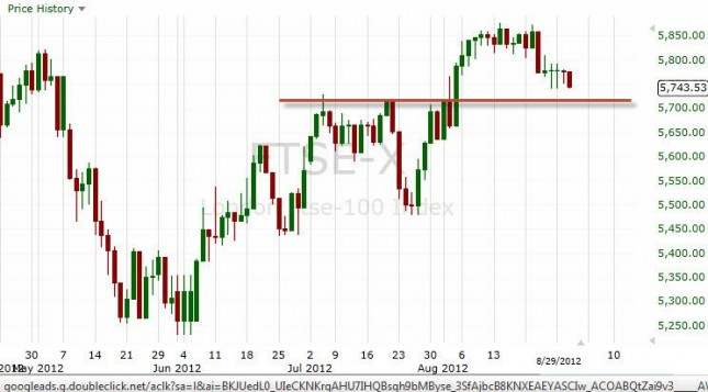 FTSE 100 Index Forecast August 31, 2012, Technical Analysis