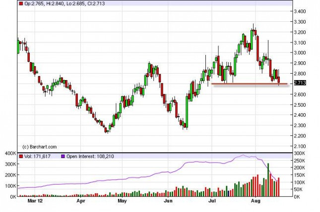 Natural Gas Forecast August 17, 2012, Technical Analysis