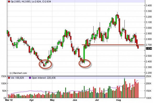 Natural Gas Forecast August 29, 2012, Technical Analysis