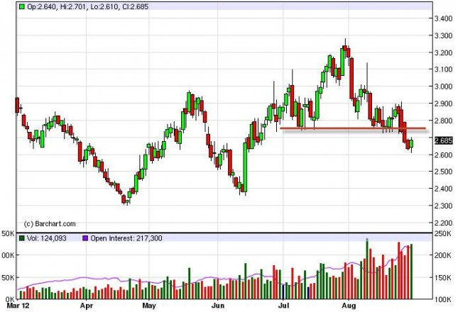Natural Gas Forecast August 30, 2012, Technical Analysis