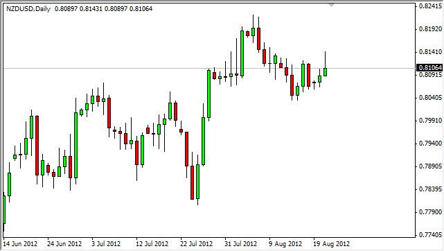 NZD/USD Forecast August 22, 2012, Technical Analysis