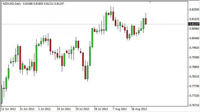 NZD/USD Forecast August 24, 2012, Technical Analysis