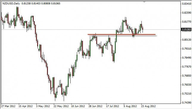 NZD/USD Forecast August 27, 2012, Technical Analysis
