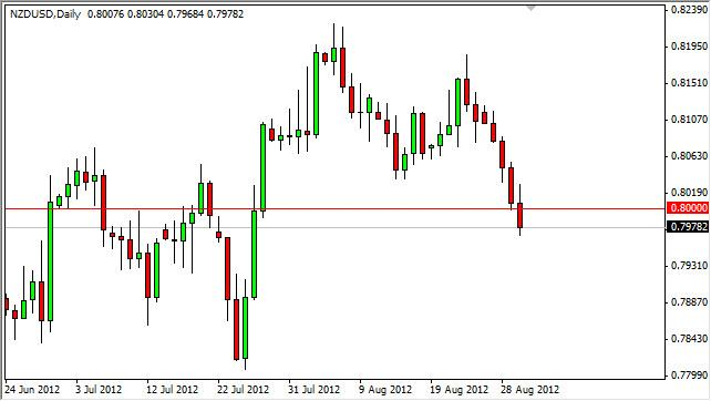 NZD/USD Forecast August 31, 2012, Technical Analysis