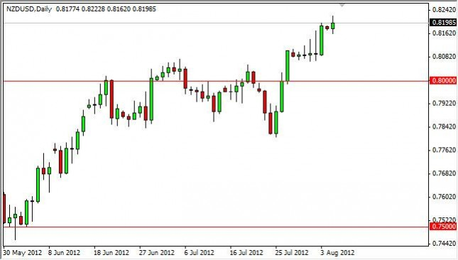 NZD/USD Forecast August 7, 2012, Technical Analysis