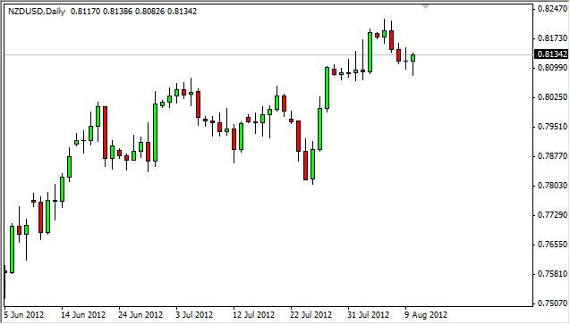 NZD/USD Forecast August 13, 2012, Technical Analysis