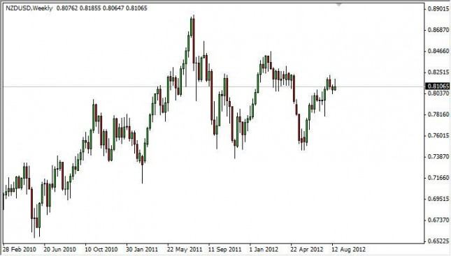 NZD/USD Forecast for the week of August 27, 2012, Technical Analysis