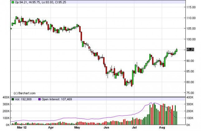 Crude Oil Prices August 17, 2012, Technical Analysis