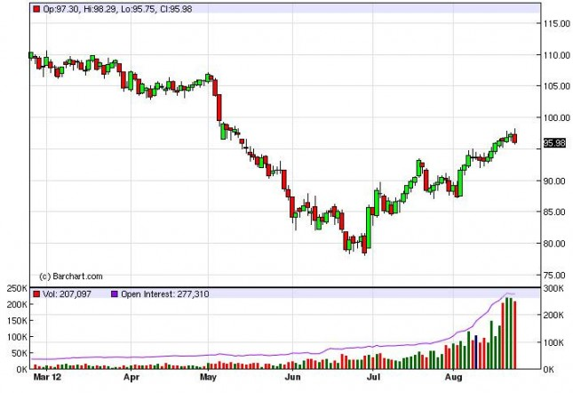 Crude Oil Prices August 24, 2012, Technical Analysis
