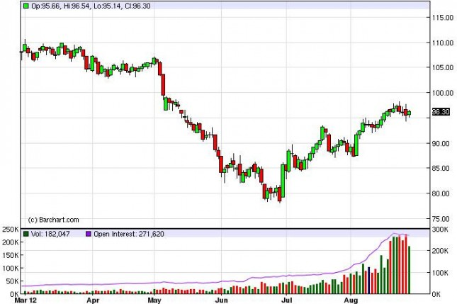 Crude Oil Prices August 29, 2012, Technical