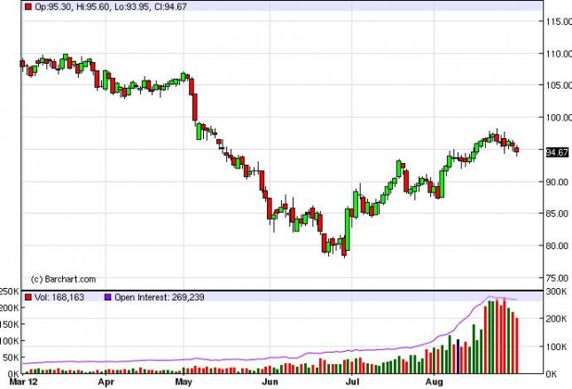 Crude Oil Prices August 31, 2012, Technical Analysis