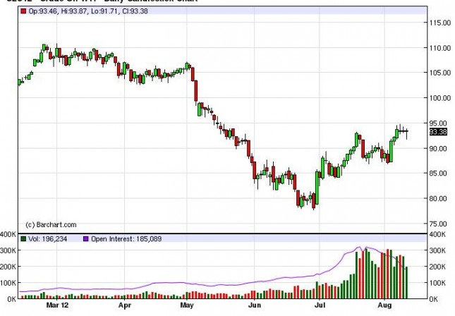 Crude Oil Prices August 13, 2012, Technical