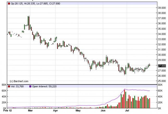 Silver Forecast August 1, 2012, Technical Analysis