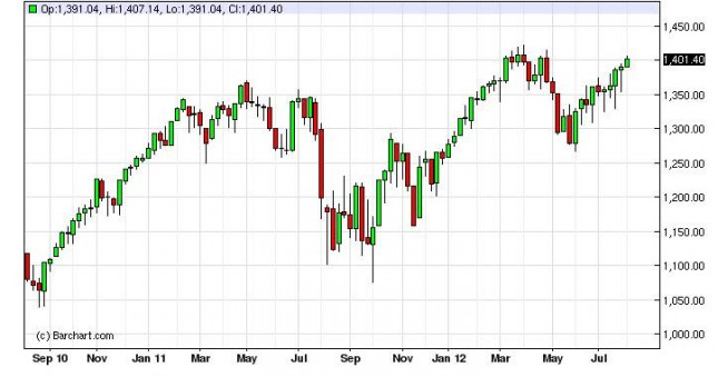 S&P 500 Forecast for the week of August 13, 2012, Technical Analysis
