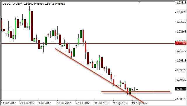 USD/CAD Forecast August 22, 2012, Technical Analysis