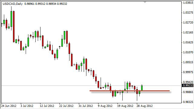 USD/CAD Forecast August 31, 2012, Technical Analysis