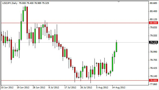 USD/JPY Forecast August 17, 2012, Technical Analysis