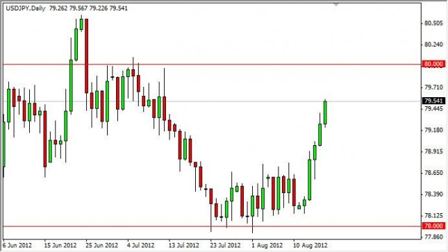 USD/JPY Forecast August 20, 2012, Technical Analysis