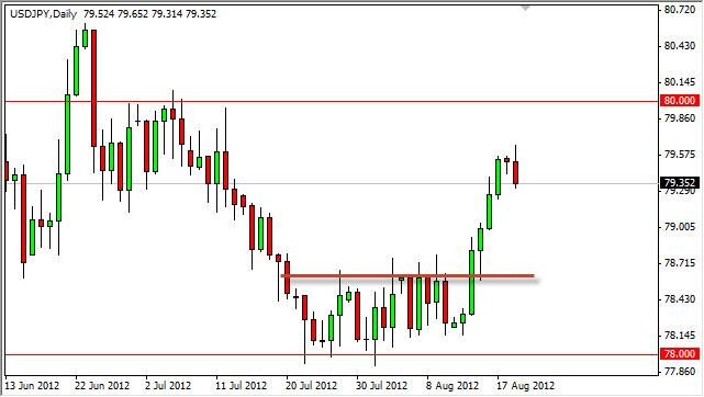 USD/JPY Forecast August 21, 2012, Technical Analysis