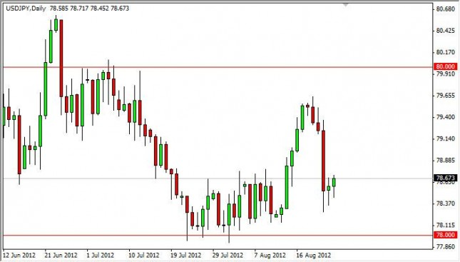 USD/JPY Forecast August 27, 2012, Technical Analysis