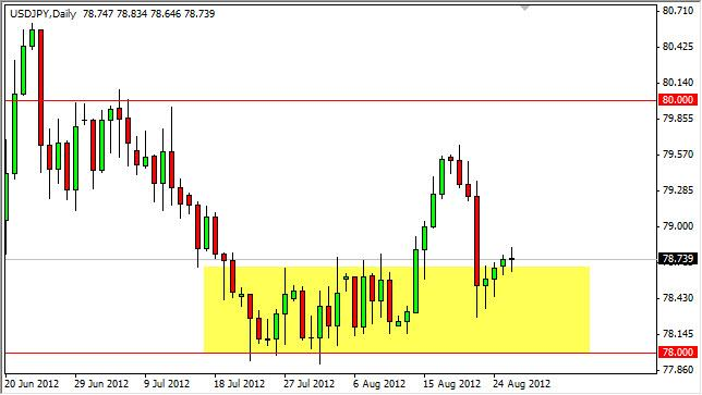 USD/JPY Forecast August 28, 2012, Technical Analysis