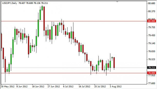 USD/JPY Forecast August 7, 2012, Technical Analysis