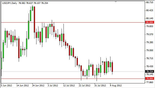 USD/JPY Forecast August 13, 2012, Technical Analysis