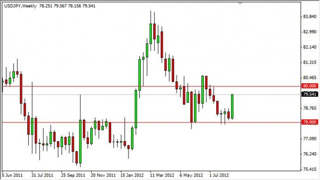 USD/JPY Forecast for the week of August 20, 2012, Technical Analysis