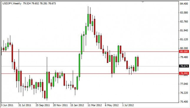 USD/JPY Forecast for the week of August 27, 2012, Technical Analysis