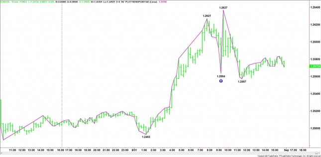 Intraday EUR/USD Chart