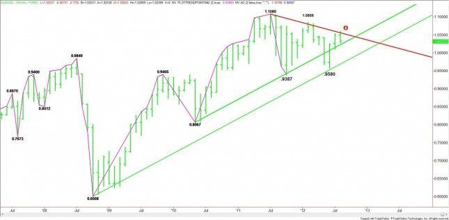 MONTHLY AUD/USD CHART