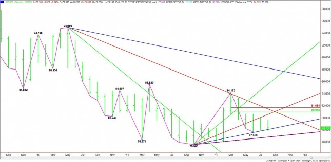 MONTHLY USD/JPY CHART