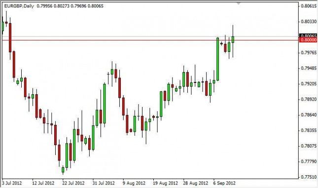 EUR/GBP Forecast September 13, 2012, Technical Analysis