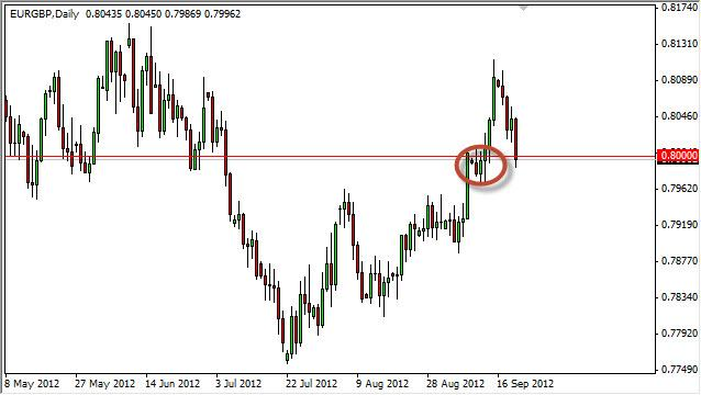 EUR/GBP Forecast September 21, 2012, Technical Analysis