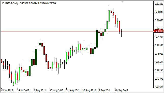 EUR/GBP Forecast September 24, 2012, Technical Analysis