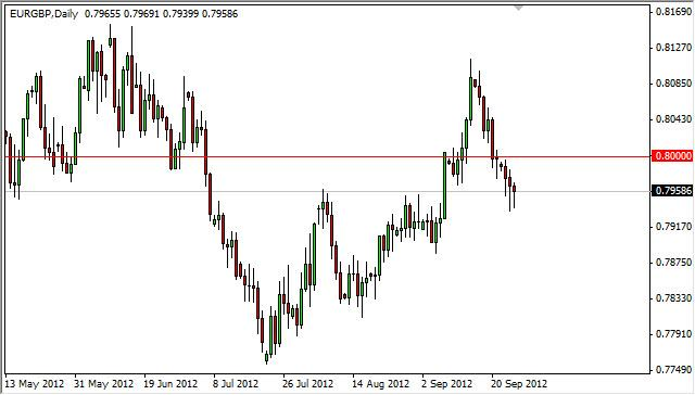 EUR/GBP Forecast September 27, 2012, Technical Analysis