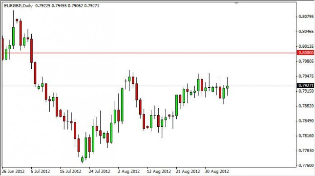 EUR/GBP Forecast September 7, 2012, Technical Analysis