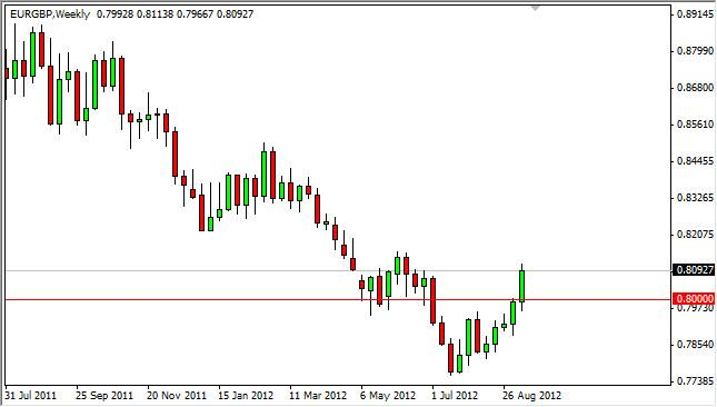 EUR/GBP forecast for the week of September 17, 2012, Technical Analysis