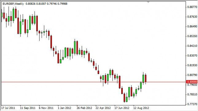 EUR/GBP forecast for the week of September 24, 2012, Technical Analysis