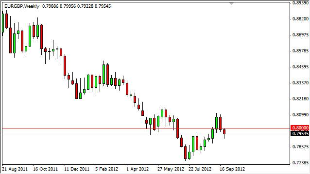 EUR/GBP forecast for the week of October 1, 2012, Technical Analysis