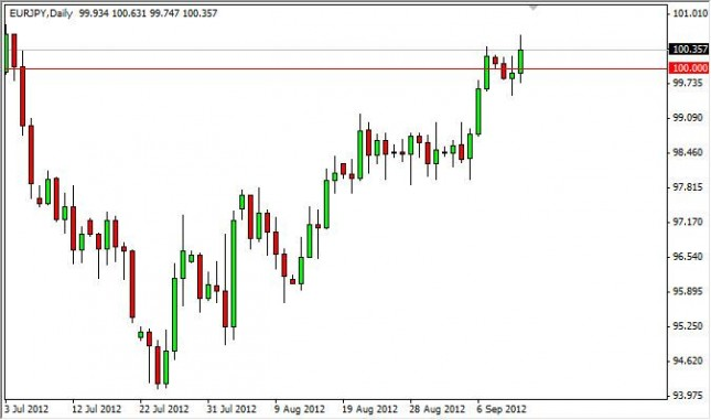 EUR/JPY Forecast September 13, 2012, Technical Analysis