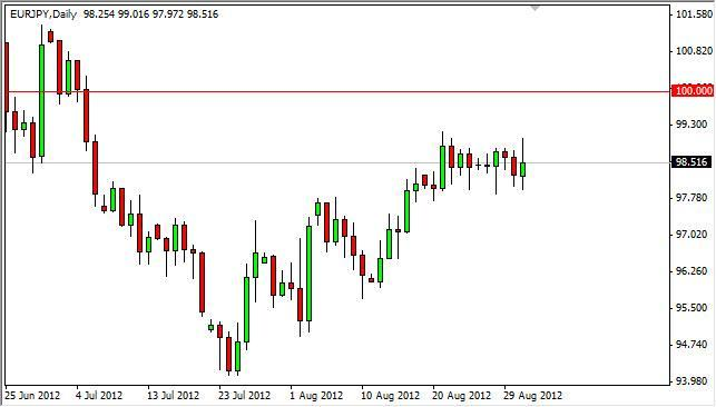 EUR/JPY Forecast September 3, 2012, Technical Analysis