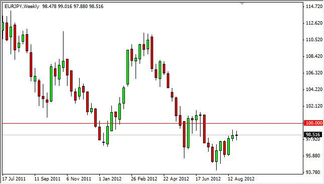 EUR/JPY Forecast for the week of September 3, 2012, Technical Analysis