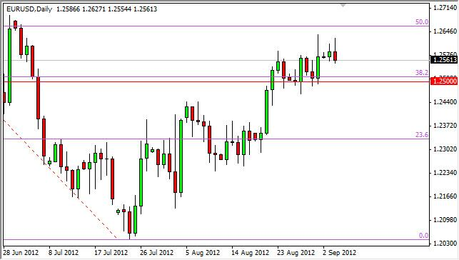 EUR/USD Forecast September 5, 2012, Technical Analysis