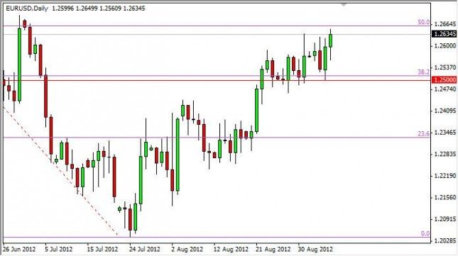 EUR/USD Forecast September 7, 2012, Technical Analysis