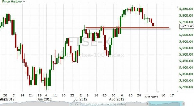 FTSE 100 Forecast September 3, 2012, Technical Analysis
